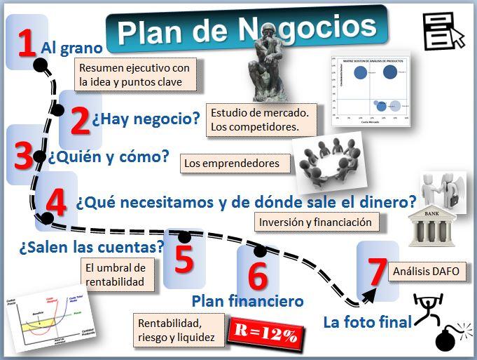Cómo elaborar un Plan de negocios en Internet, por Carlos Serrano ...