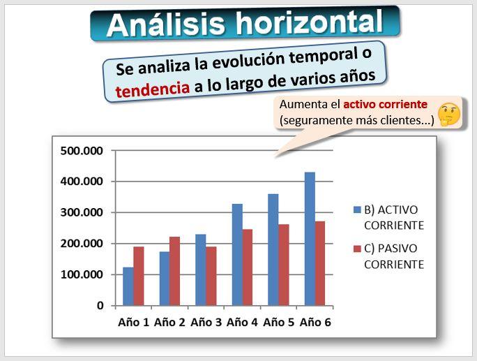 Informaci n contable y financiera introducci n las for Analisis de balances