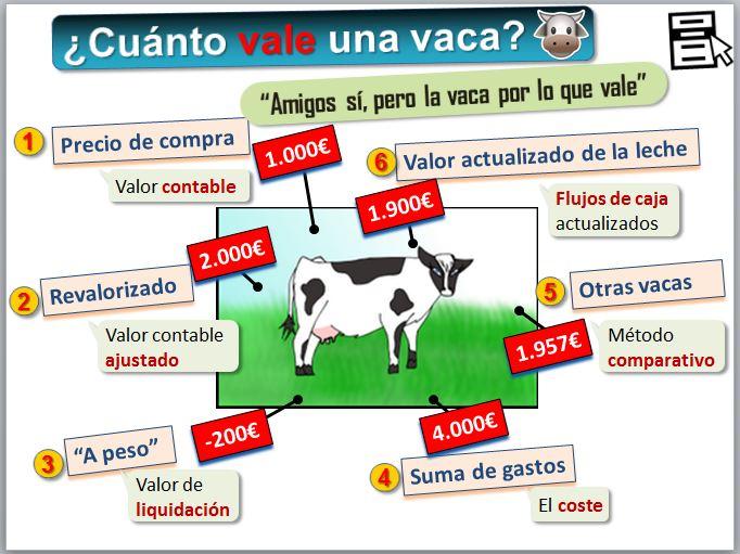 Aspectos econ micos m todos de valoraci n informaci n - Como cocinar las setas lengua de vaca ...