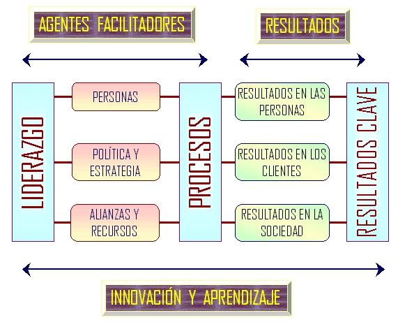 Modelo de Gestión Integrada