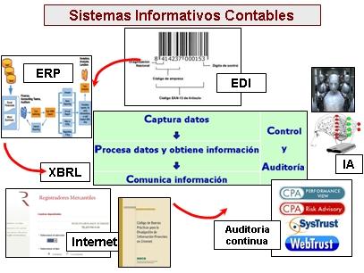 fase proceso contable: